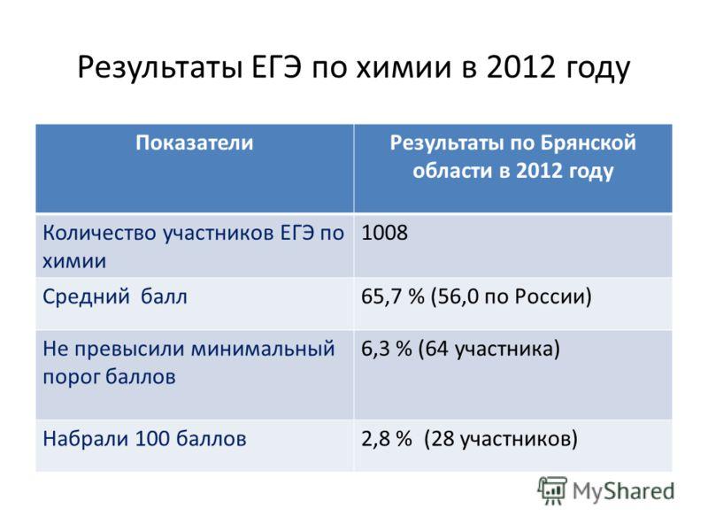 Результаты ЕГЭ по химии в 2012 году ПоказателиРезультаты по Брянской области в 2012 году Количество участников ЕГЭ по химии 1008 Средний балл65,7 % (56,0 по России) Не превысили минимальный порог баллов 6,3 % (64 участника) Набрали 100 баллов2,8 % (2