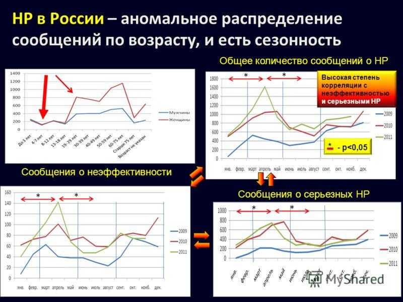 Общее количество сообщений о НР Сообщения о серьезных НР Сообщения о неэффективности * Высокая степень корреляции с неэффективностью и серьезными НР * * * * * * - p