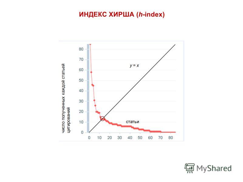 ИНДЕКС ХИРША (h-index)