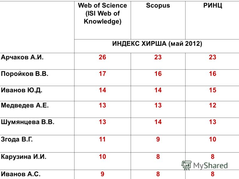 Web of Science (ISI Web of Knowledge) ScopusРИНЦ ИНДЕКС ХИРША (май 2012) Арчаков А.И.262623 Поройков В.В.17161616 Иванов Ю.Д.14 15 Медведев А.Е.13 12 Шумянцева В.В.131413 Згода В.Г.11910 Карузина И.И.1088 Иванов А.С.988