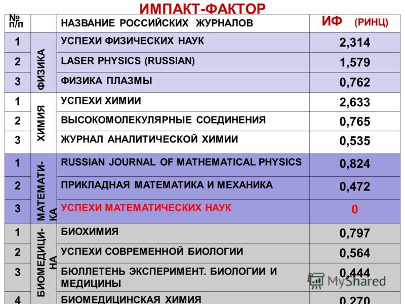 ИМПАКТ-ФАКТОР п/п НАЗВАНИЕ РОССИЙСКИХ ЖУРНАЛОВ ИФ (РИНЦ) 1 ФИЗИКА УСПЕХИ ФИЗИЧЕСКИХ НАУК 2,314 2 LASER PHYSICS (RUSSIAN) 1,579 3 ФИЗИКА ПЛАЗМЫ 0,762 1 ХИМИЯ УСПЕХИ ХИМИИ 2,633 2 ВЫСОКОМОЛЕКУЛЯРНЫЕ СОЕДИНЕНИЯ 0,765 3 ЖУРНАЛ АНАЛИТИЧЕСКОЙ ХИМИИ 0,535 1