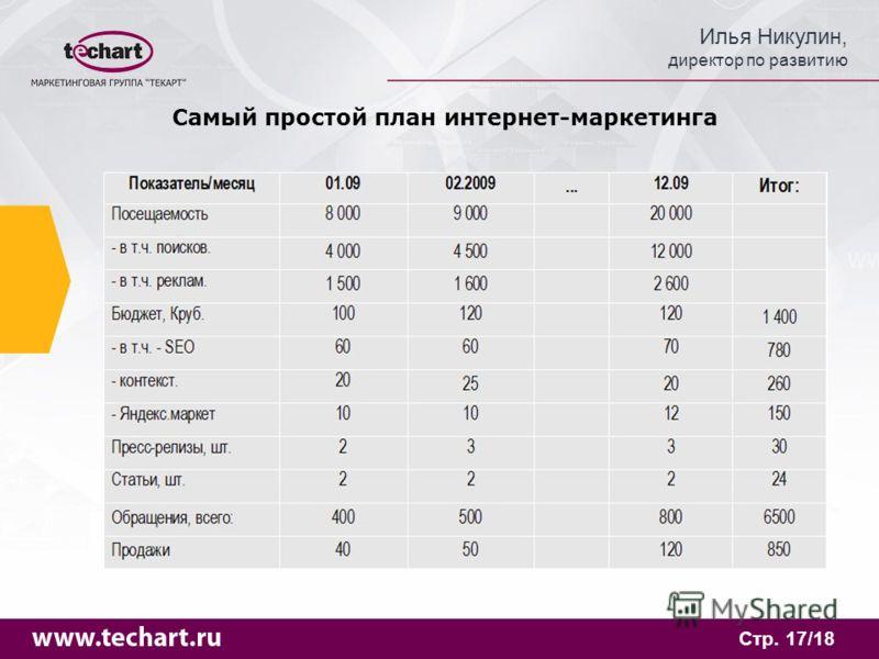 Илья Никулин, директор по развитию Стр. 17/18 Самый простой план интернет-маркетинга