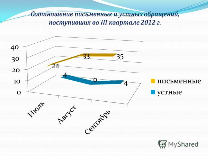 Соотношение письменных и устных обращений, поступивших во III квартале 2012 г.