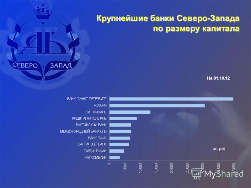 Крупнейшие банки Северо-Запада по размеру капитала На 01.10.12