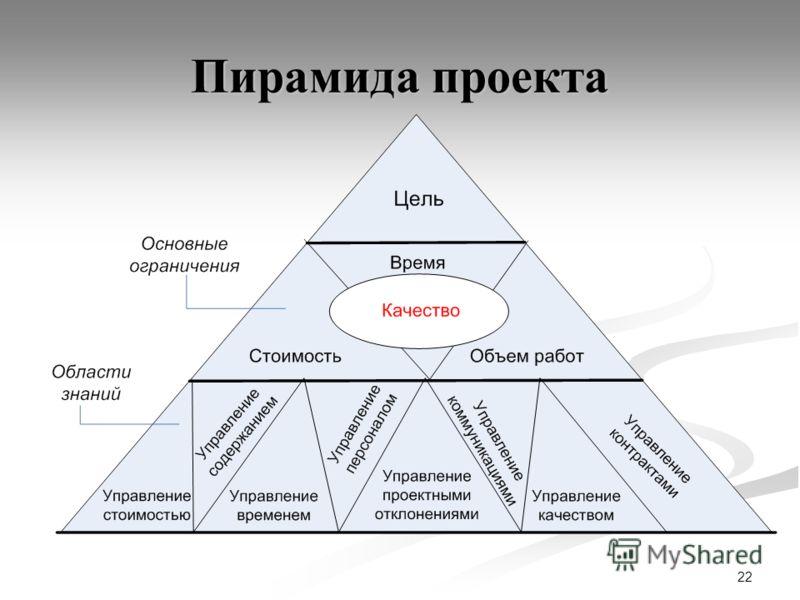22 Пирамида проекта