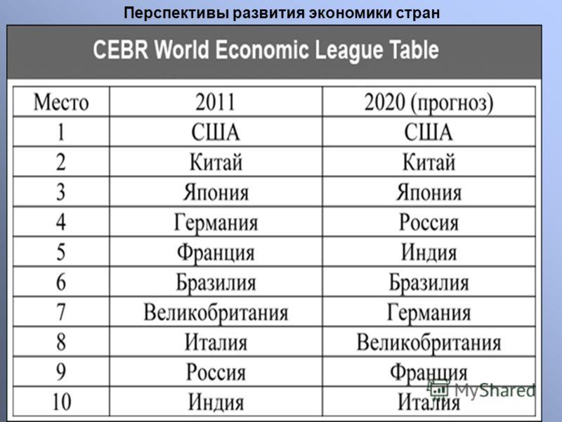 Перспективы развития экономики стран