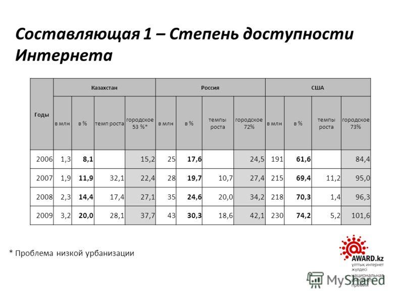 Составляющая 1 – Степень доступности Интернета Годы КазахстанРоссияСША в млнв %темп роста городское 53 %* в млнв % темпы роста городское 72% в млнв % темпы роста городское 73% 20061,38,1 15,22517,6 24,519161,6 84,4 20071,911,932,122,42819,710,727,421