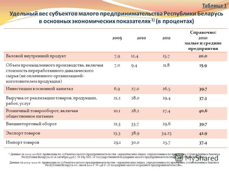 Удельный вес малого и среднего предпринимательства в ВВП, % (1-250 работников) 15
