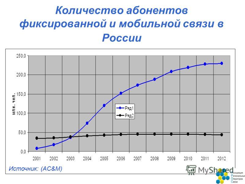 Количество абонентов фиксированной и мобильной связи в России Источник: (AC&M)