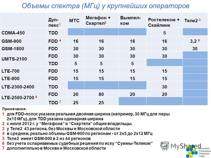 Объемы спектра (МГц) у крупнейших операторов Дуп- лекс 1 МТС Мегафон + Скартел 2 Вымпел- ком Ростелеком + Скайлинк Теле2 3 CDMA-450TDD 5 GSM-900FDD 4 16 3,2 5 GSM-1800FDD30 UMTS-2100 FDD30 TDD555 LTE-700FDD15 LTE-800FDD15 LTE-2300-2400TDD 30 LTE-2500