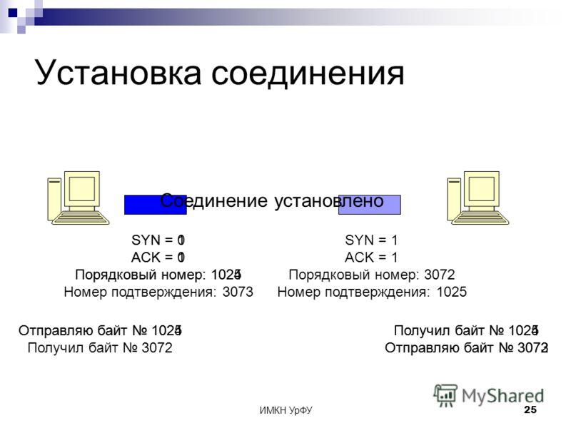 ИМКН УрФУ25 Установка соединения SYN = 1 ACK = 0 Порядковый номер: 1024 SYN = 1 ACK = 1 Порядковый номер: 3072 Номер подтверждения: 1025 Отправляю байт 1024Получил байт 1024 Отправляю байт 3072 Отправляю байт 1025 Получил байт 3072 SYN = 0 ACK = 1 По