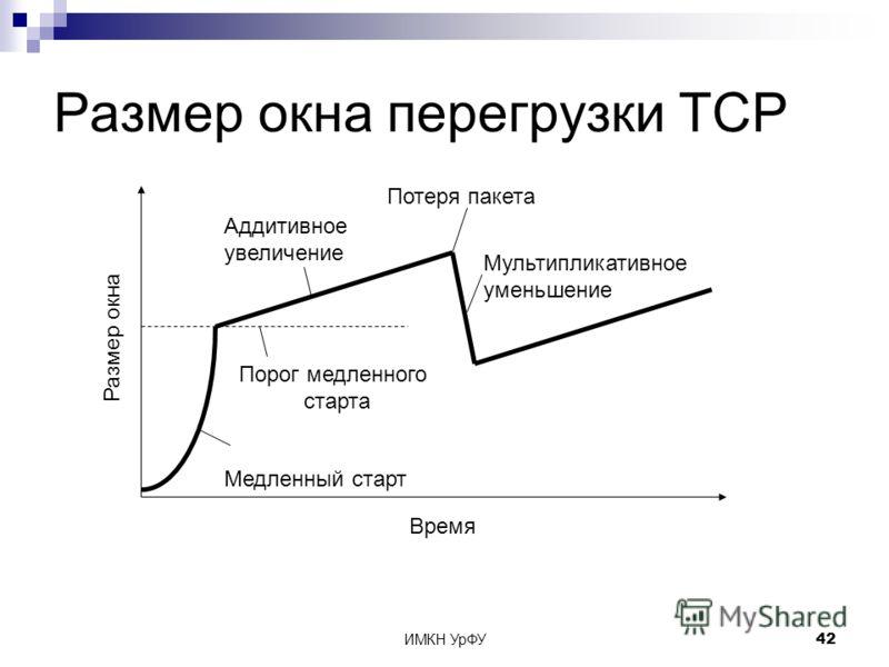 ИМКН УрФУ42 Размер окна перегрузки TCP Размер окна Время Аддитивное увеличение Порог медленного старта Медленный старт Потеря пакета Мультипликативное уменьшение