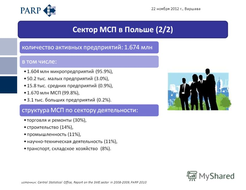 22 ноября 2012 г., Варшава источник: Central Statistical Office, Report on the SME sector in 2008-2009, PARP 2010