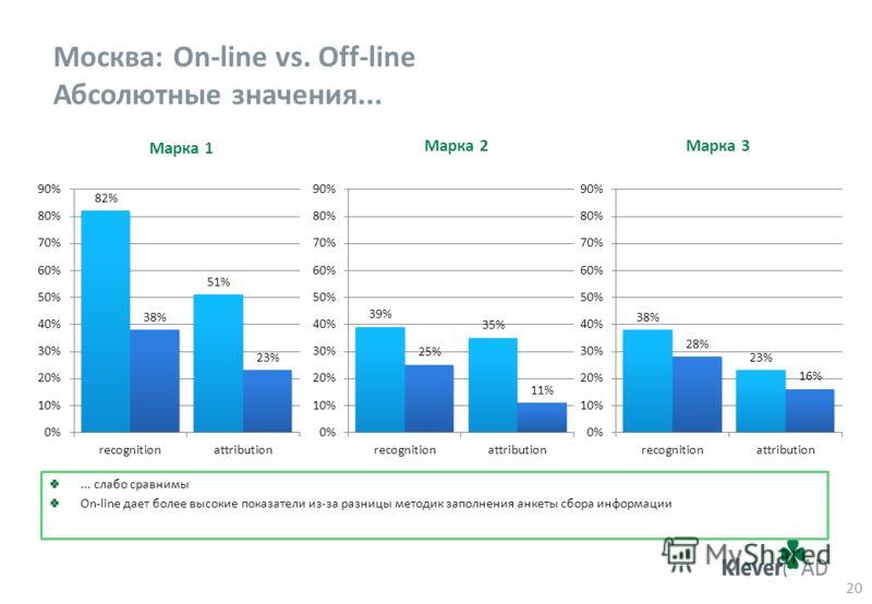 Москва: On-line vs. Off-line Абсолютные значения... 20 Марка 1 Марка 3Марка 2... слабо сравнимы On-line дает более высокие показатели из-за разницы методик заполнения анкеты сбора информации