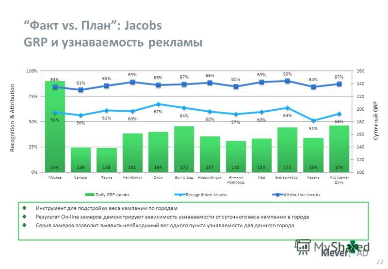 Факт vs. План: Jacobs GRP и узнаваемость рекламы 22 Суточный GRP Recognition & Attribution Инструмент для подстройки веса кампании по городам Результат On-line замеров демонстрируют зависимость узнаваемости от cуточного веса кампании в городе Серия з