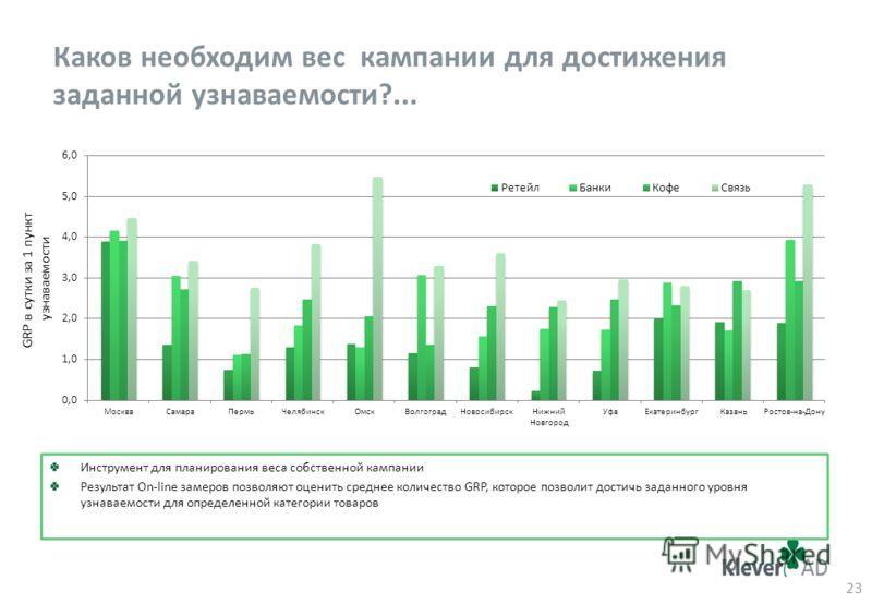 Каков необходим вес кампании для достижения заданной узнаваемости?... 23 GRP в сутки за 1 пункт узнаваемости Инструмент для планирования веса собственной кампании Результат On-line замеров позволяют оценить среднее количество GRP, которое позволит до