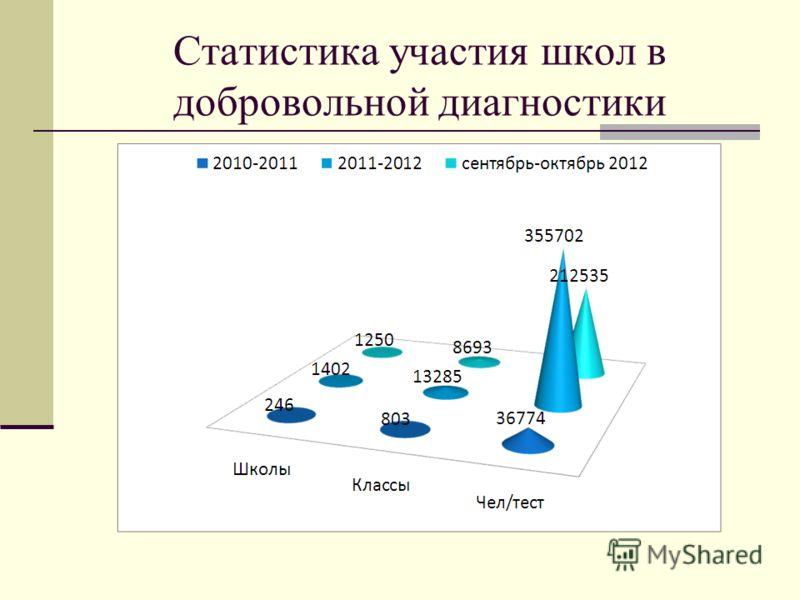 Статистика участия школ в добровольной диагностики