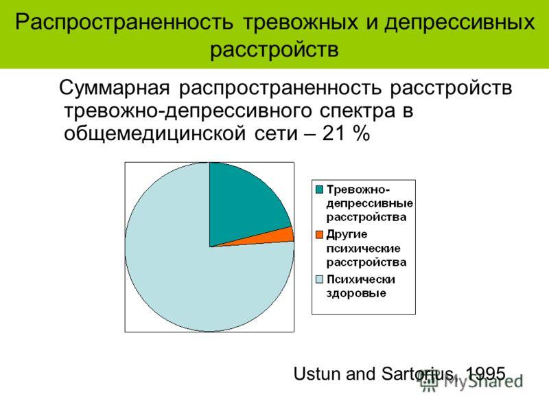 Распространенность тревожных и депрессивных расстройств Суммарная распространенность расстройств тревожно-депрессивного спектра в общемедицинской сети – 21 % Ustun and Sartorius, 1995