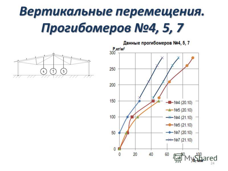 Вертикальные перемещения. Прогибомеров 4, 5, 7 24