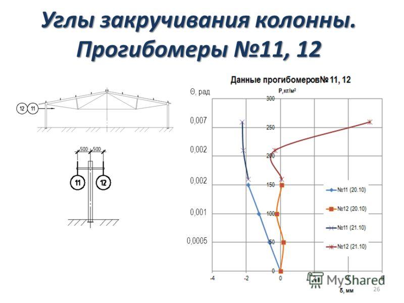 Углы закручивания колонны. Прогибомеры 11, 12 0,007 0,002 Θ, рад 0,002 0,001 0,0005 26