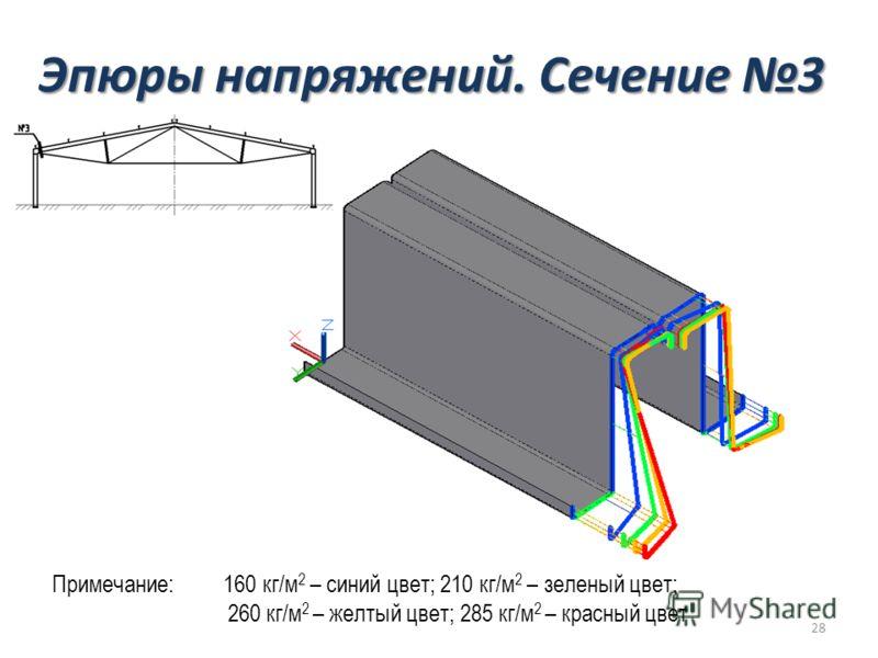Эпюры напряжений. Сечение 3 Примечание: 160 кг/м 2 – синий цвет; 210 кг/м 2 – зеленый цвет; 260 кг/м 2 – желтый цвет; 285 кг/м 2 – красный цвет 28
