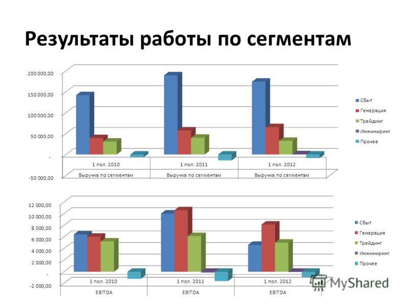 Результаты работы по сегментам