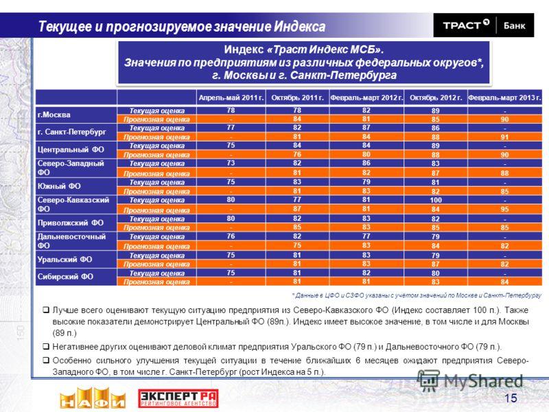 15 Текущее и прогнозируемое значение Индекса Индекс «Траст Индекс МСБ». Значения по предприятиям из различных федеральных округов*, г. Москвы и г. Санкт-Петербурга Индекс «Траст Индекс МСБ». Значения по предприятиям из различных федеральных округов*,