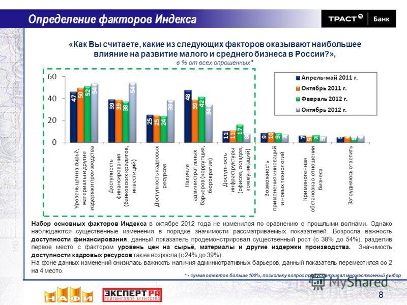8 Определение факторов Индекса «Как Вы считаете, какие из следующих факторов оказывают наибольшее влияние на развитие малого и среднего бизнеса в России?», в % от всех опрошенных * * - сумма ответов больше 100%, поскольку вопрос предусматривал множес