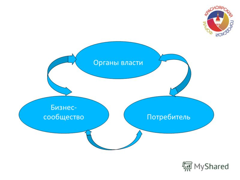 Органы власти Бизнес- сообществоПотребитель