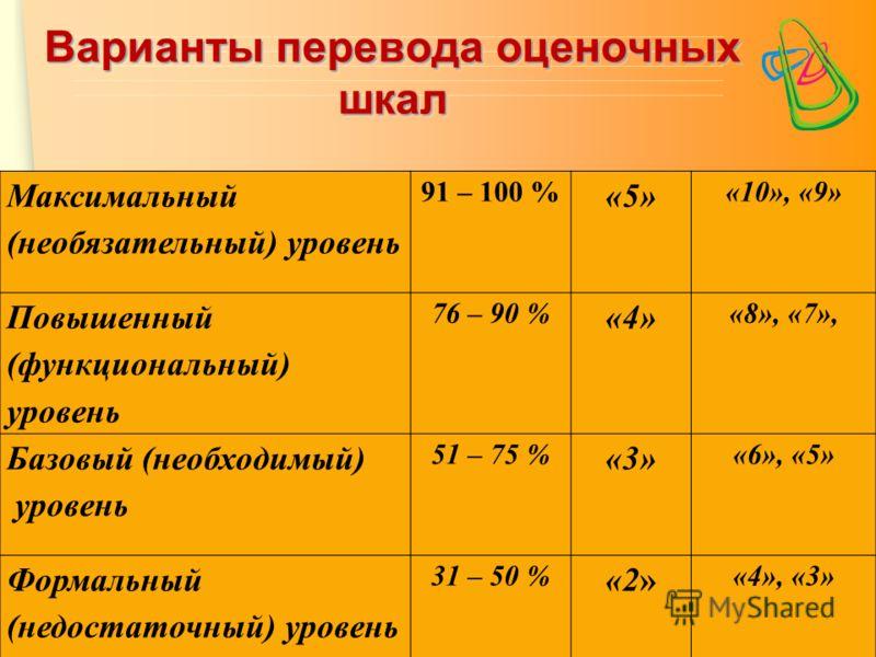 ЦПСО «ТОЧА ПСИ» Варианты перевода оценочных шкал Максимальный (необязательный) уровень 91 – 100 % «5» «10», «9» Повышенный (функциональный) уровень 76 – 90 % «4» «8», «7», Базовый (необходимый) уровень 51 – 75 % «3» «6», «5» Формальный (недостаточный