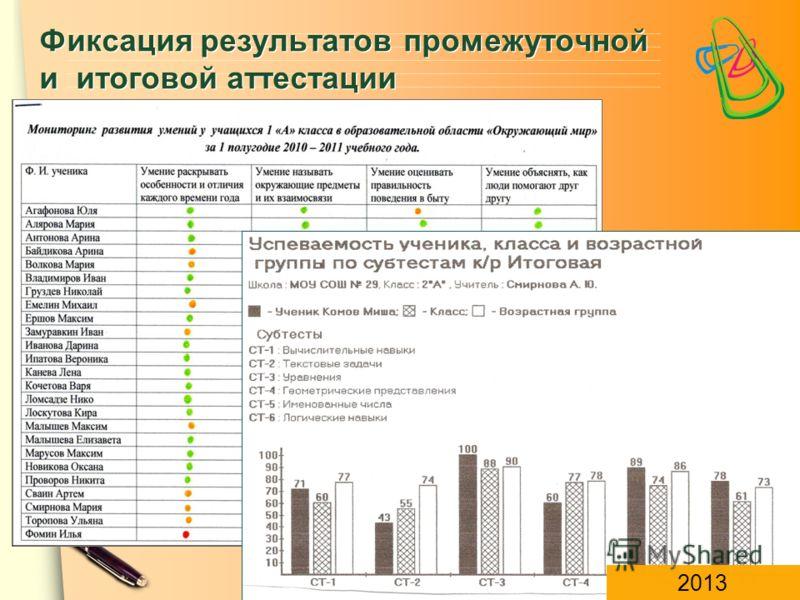 ЦПСО «ТОЧА ПСИ» Фиксация результатов промежуточной и итоговой аттестации 2013