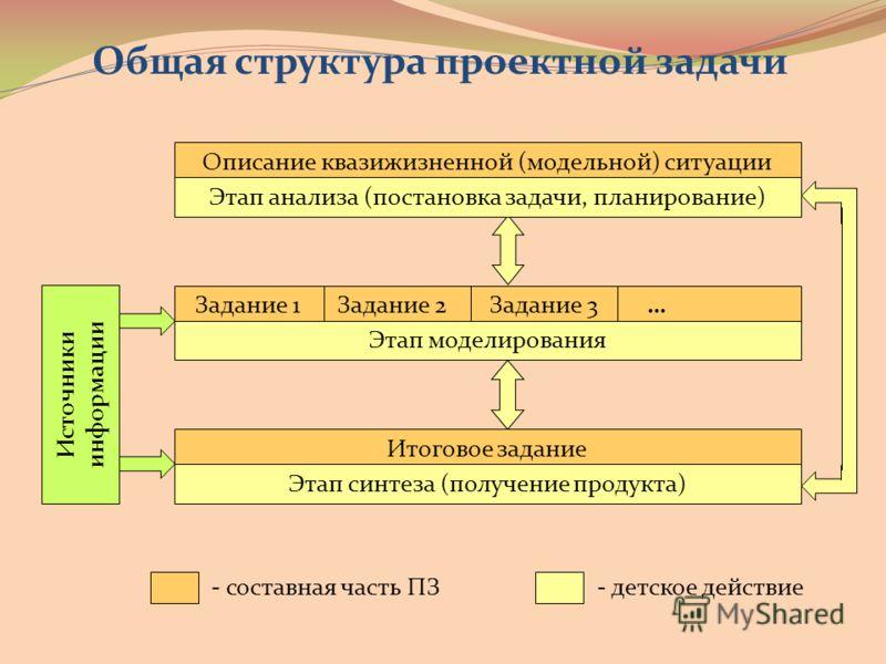 Общая структура проектной задачи Описание квазижизненной (модельной) ситуации Этап анализа (постановка задачи, планирование) Задание 1 Задание 2 Задание 3 … Этап моделирования Итоговое задание Этап синтеза (получение продукта) Источники информации -