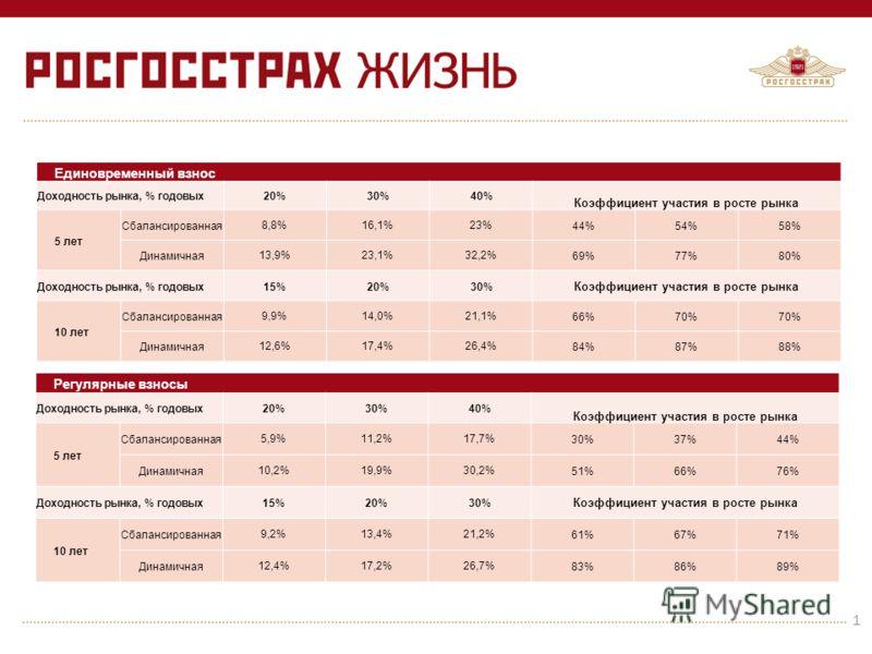 Единовременный взнос Доходность рынка, % годовых20% 30%40% Коэффициент участия в росте рынка 5 лет Сбалансированная8,8%16,1%23%44%54%58% Динамичная13,9%23,1%32,2%69%77%80% Доходность рынка, % годовых15%20%30% Коэффициент участия в росте рынка 10 лет