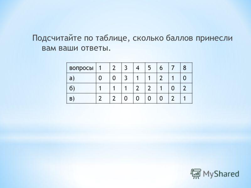Подсчитайте по таблице, сколько баллов принесли вам ваши ответы. вопросы12345678 а)00311210 б)11122102 в)22000021