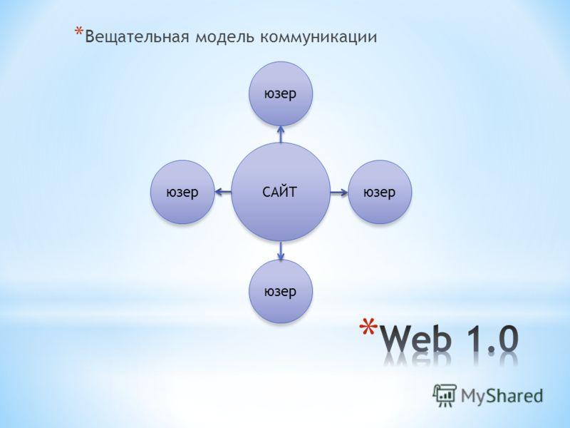 * Вещательная модель коммуникации САЙТ юзер