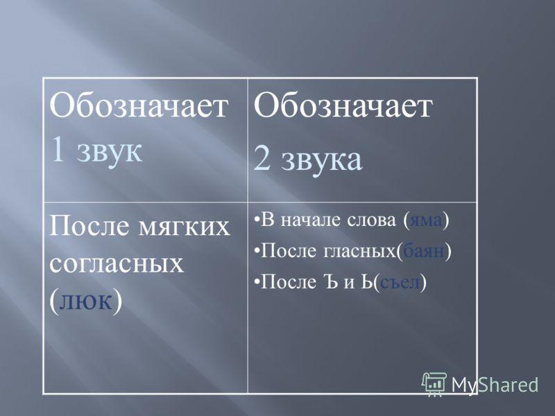 Обозначает 1 звук Обозначает 2 звука После мягких согласных (люк) В начале слова (яма) После гласных(баян) После Ъ и Ь(съел)