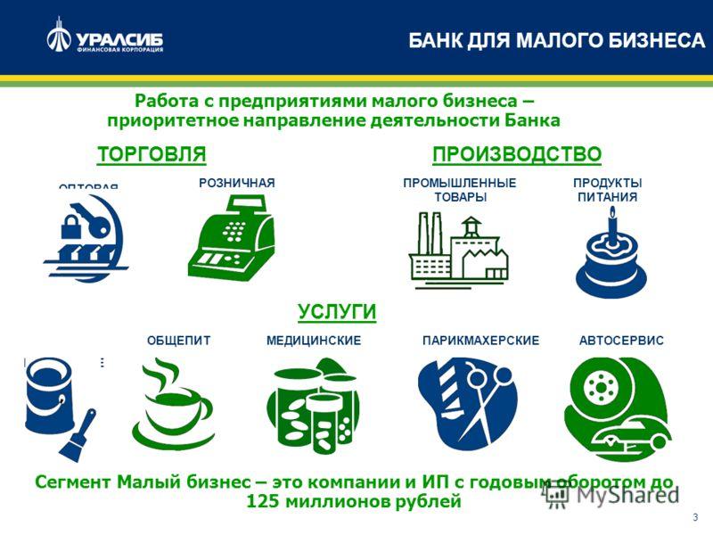 3 БАНК ДЛЯ МАЛОГО БИЗНЕСА Сегмент Малый бизнес – это компании и ИП с годовым оборотом до 125 миллионов рублей Работа с предприятиями малого бизнеса – приоритетное направление деятельности Банка ОПТОВАЯ РОЗНИЧНАЯПРОМЫШЛЕННЫЕ ТОВАРЫ ПРОДУКТЫ ПИТАНИЯ РЕ