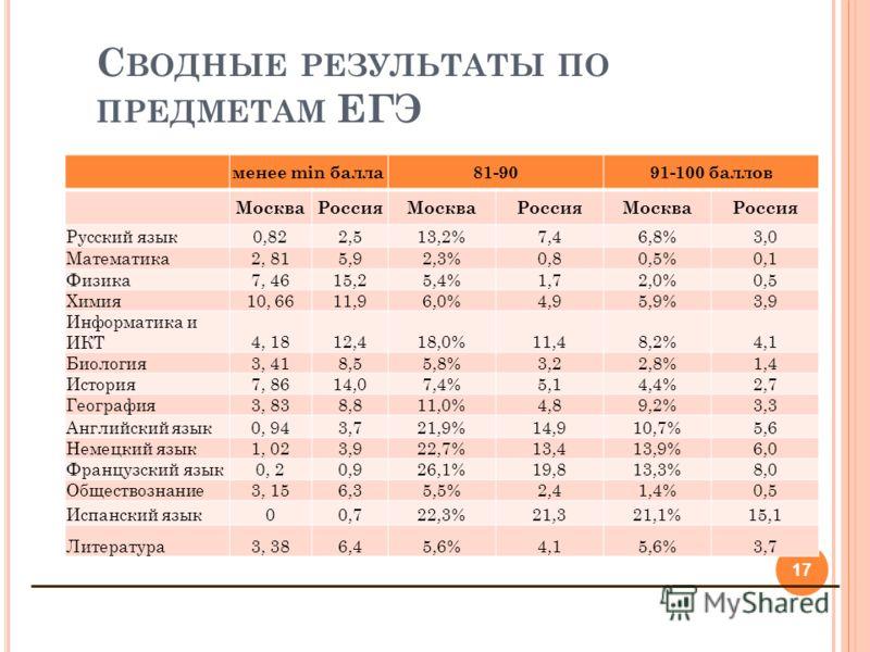 С ВОДНЫЕ РЕЗУЛЬТАТЫ ПО ПРЕДМЕТАМ ЕГЭ 17 менее min балла81-90 91-100 баллов МоскваРоссияМоскваРоссияМоскваРоссия Русский язык0,822,513,2%7,46,8%3,0 Математика2, 815,92,3%0,80,5%0,1 Физика7, 4615,25,4%1,72,0%0,5 Химия10, 6611,96,0%4,95,9%3,9 Информатик