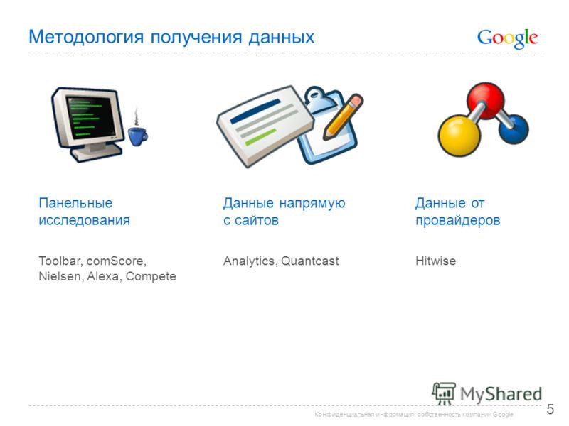 Конфиденциальная информация, собственность компании Google Методология получения данных 5 Панельные исследования Toolbar, comScore, Nielsen, Alexa, Compete Данные напрямую с сайтов Analytics, Quantcast Данные от провайдеров Hitwise