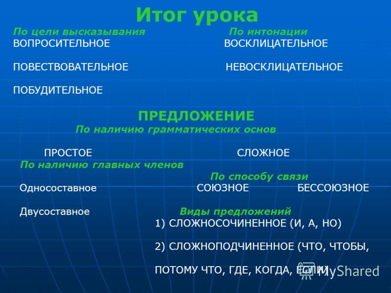 Итог урока По цели высказывания По интонации ВОПРОСИТЕЛЬНОЕ ВОСКЛИЦАТЕЛЬНОЕ ПОВЕСТВОВАТЕЛЬНОЕ НЕВОСКЛИЦАТЕЛЬНОЕ ПОБУДИТЕЛЬНОЕ ПРЕДЛОЖЕНИЕ По наличию грамматических основ ПРОСТОЕ СЛОЖНОЕ По наличию главных членов По способу связи Односоставное СОЮЗНОЕ