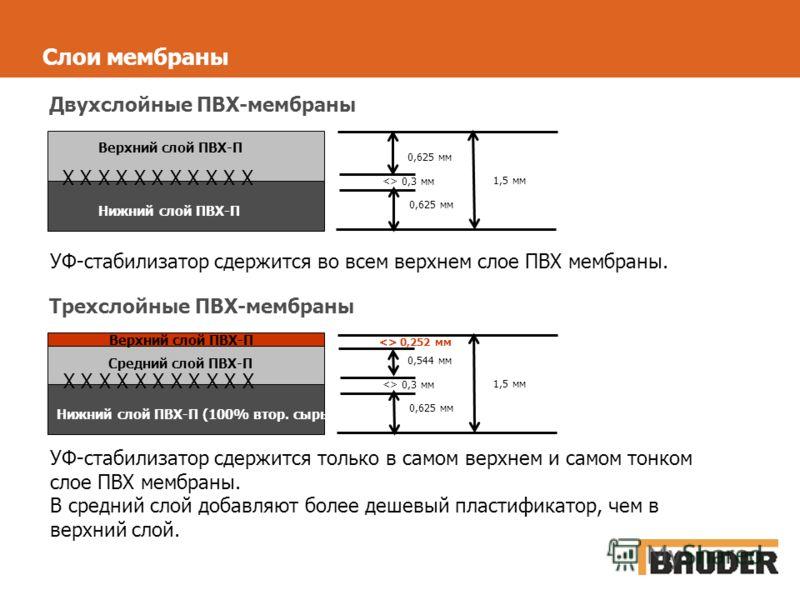 Слои мембраны Х Х Х Х Х Х Х Х Х Х Х 0,625 мм 1,5 мм  0,3 мм Х Х Х Х Х Х Х Х Х Х Х 0,544 мм 0,625 мм 1,5 мм  0,3 мм  0,252 мм Двухслойные ПВХ-мембраны Трехслойные ПВХ-мембраны Верхний слой ПВХ-П Нижний слой ПВХ-П Верхний слой ПВХ-П Средний слой ПВХ-П