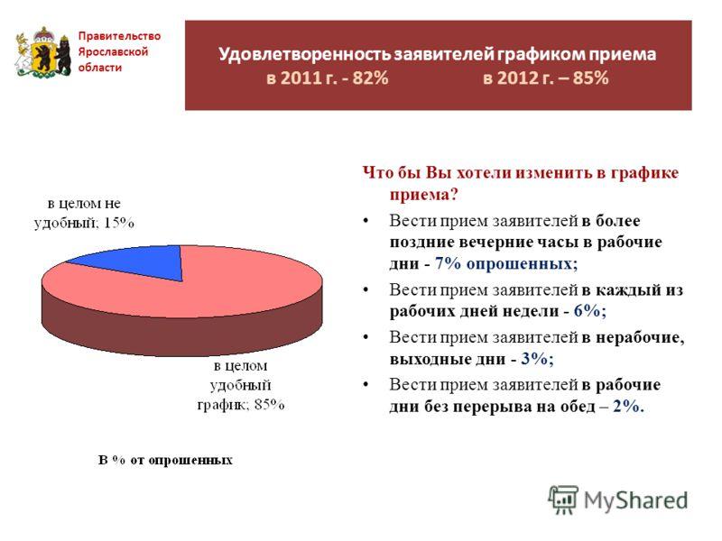 Удовлетворенность заявителей графиком приема в 2011 г. - 82% в 2012 г. – 85% Правительство Ярославской области Что бы Вы хотели изменить в графике приема? Вести прием заявителей в более поздние вечерние часы в рабочие дни - 7% опрошенных; Вести прием