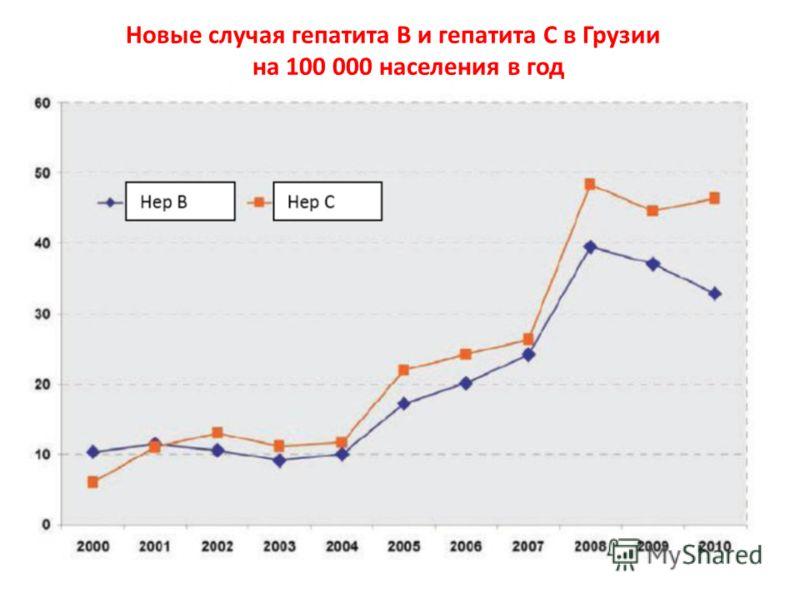 Новые случая гепатита B и гепатита C в Грузии на 100 000 населения в год