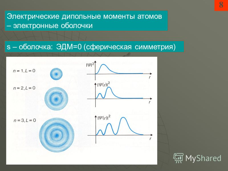 8 Электрические дипольные моменты атомов – электронные оболочки s – оболочка: ЭДМ=0 (сферическая симметрия)