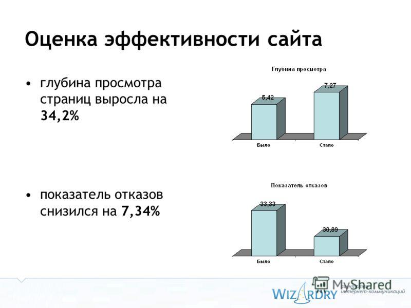 Оценка эффективности сайта глубина просмотра страниц выросла на 34,2% показатель отказов снизился на 7,34%