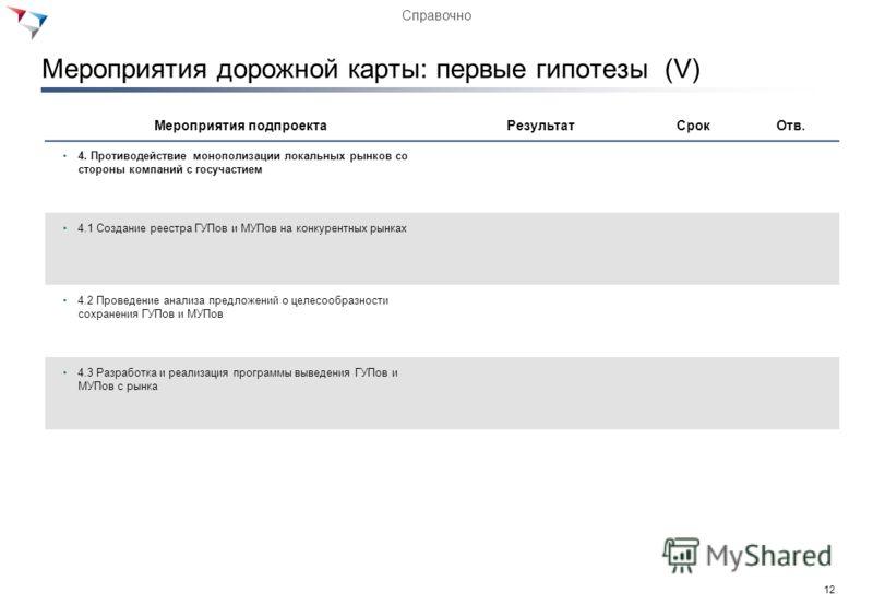 11 Мероприятия дорожной карты: первые гипотезы (IV) Мероприятия подпроектаРезультатСрокОтв. 3. Введение системы мониторинга конкурентной среды и ОРВ 3.1 Разработка методики оценки конкурентности рынков и ОРВ и алгоритма проведения данной оценки 3.2 О