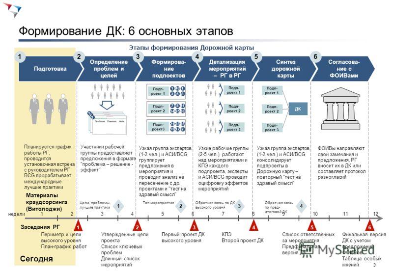 2 План-график разработки дорожной карты
