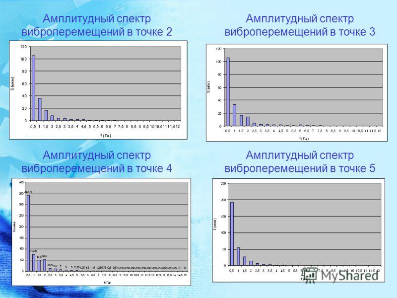 Амплитудный спектр виброперемещений в точке 2 Амплитудный спектр виброперемещений в точке 3 Амплитудный спектр виброперемещений в точке 4 Амплитудный спектр виброперемещений в точке 5