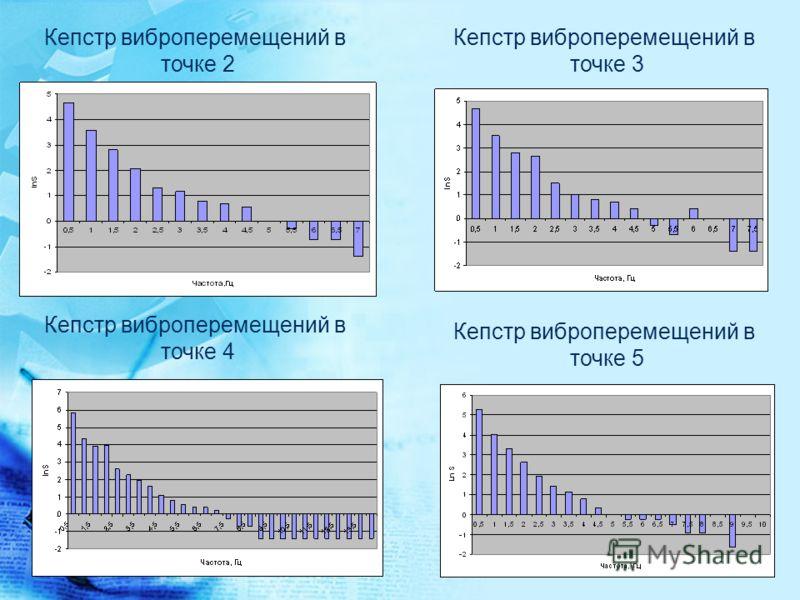 Кепстр виброперемещений в точке 2 Кепстр виброперемещений в точке 3 Кепстр виброперемещений в точке 4 Кепстр виброперемещений в точке 5
