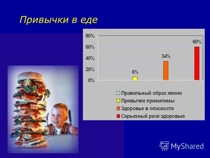 Привычки в еде